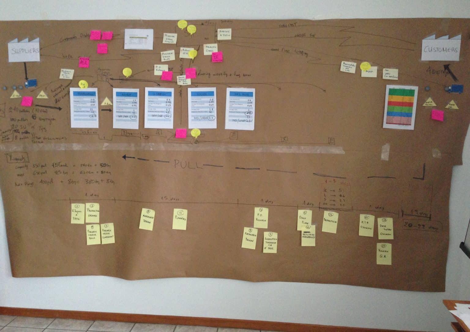 Syngenta VSM Workshop για βελτίωση διεργασιών - Business Elements